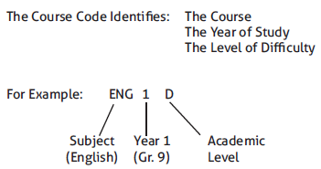Course Code Indentifies