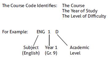 Course Code Indentifies